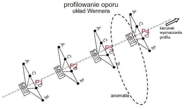 Rys. 9. Ilustracja profilowania oporu dla układu Wennera