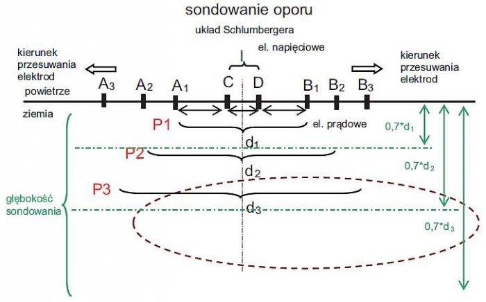 Rys. 10. Ilustracja sondowania oporu w układzie Schlumbergera