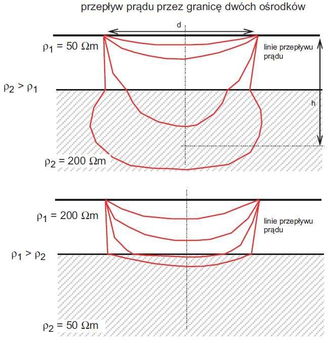 Rys. 12. Przepływ prądu przez granicę dwóch ośrodków (Rysunek poglądowy)