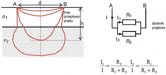 Rys. 13. Układ dwuwarstwowy struktury gruntu i jego analogia elektryczna