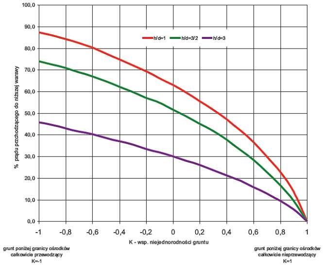 Rys. 14. Krzywe wnikania prądu w drugą warstwę w zależności od ilorazu z/d (Na podstawie H. R. Burger, Exploration geophysics of the shallow subsurface, 1992)