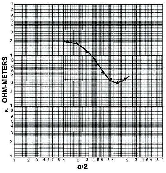 Rys. 16. Przykładowy przebieg krzywej zmierzonej rezystywności gruntu