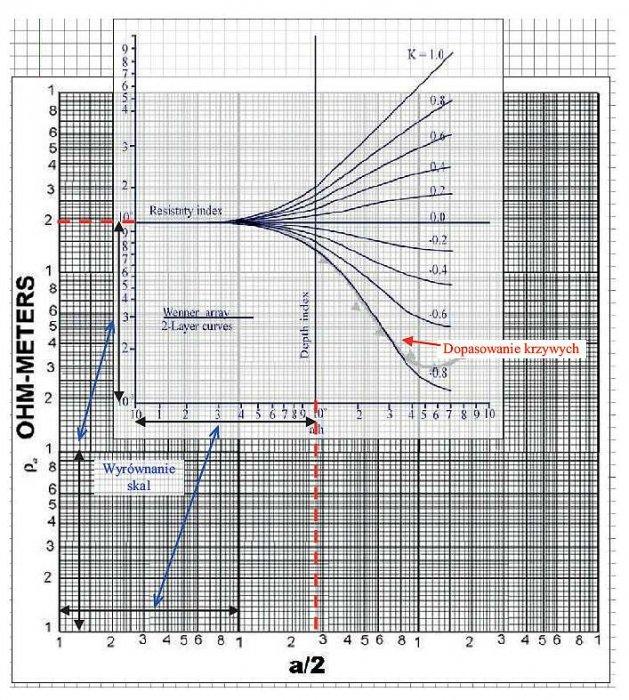 Rys. 17. Ilustracja oceny parametrów gruntu przez nałożenie krzywej zmierzonej na krzywe teoretyczne rezystywności gruntu