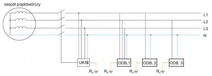 Rys. 3.  Schemat zasilania w układzie IT z wykorzystaniem zbiorowego uziemienia wszystkich odbiorników