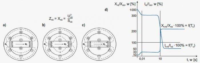 Rys. 4.  Zmienność drogi strumienia magnetycznego w generatorze w stanie podprzejściowym zwarcia (a), przejściowym zwarcia (b), ustalonym zwarcia (c) oraz zmienność impedancji i prądów zwarciowych (d), gdzie: ZnG – impedancja znamionowa generatora, XnG –.