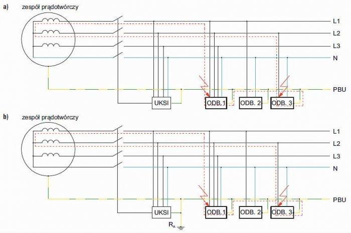 Rys. 5.  Droga prądu zwarciowego w układzie zasilania IT (a) oraz układzie zasilania IU (b), przy podwójnym zwarciu