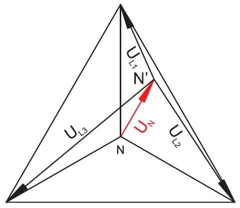 Rys. 7.  Zobrazowanie zmienności napięć fazowych przy asymetrycznym zasilaniu w układzie, gdzie: IU – przykładowy rozkład wektorów napięć.