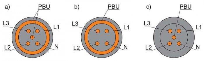 Rys. 8.  Przykład budowy przewodu stosowanego do budowy polowych sieci elektroenergetycznych stosowanych w jednostkach ochrony przeciwpożarowej.