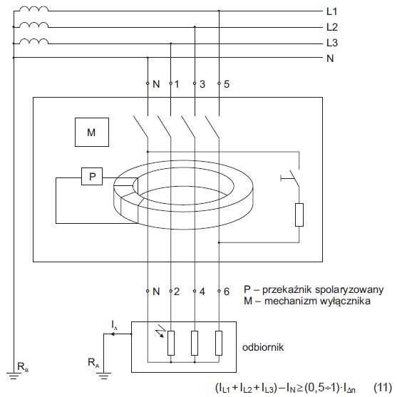 Rys. 10. Zasada działania wyłącznika różnicowoprądowego i warunek jego poprawnego funkcjonowania, gdzie: IL1; IL2; IL3 – prądy fazowe, IN – prąd w przewodzie neutralnym, IDn – znamionowy prąd różnicowy [5]