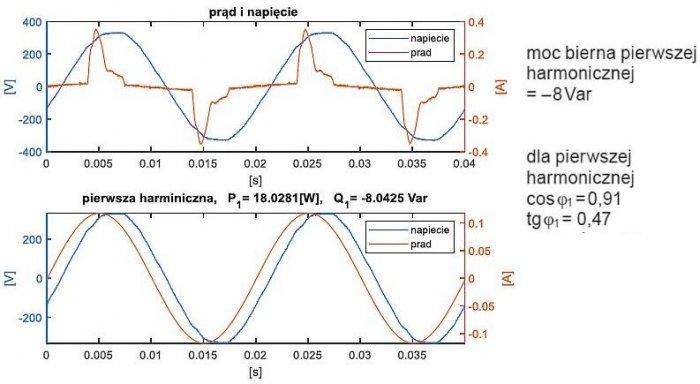 Rys. 11.  Żarówka fluorescencyjna. Przebieg całkowitego napięcia i prądu (powyżej) oraz ich pierwszej harmonicznej (poniżej); rys. K. Wincencik, M. Jaraczewski