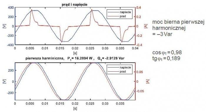 Rys. 12.  Żarówka LED. Przebieg całkowitego napięcia i prądu (powyżej) oraz ich pierwsza harmoniczna (rys. 13.); rys. K. Wincencik, M. Jaraczewski