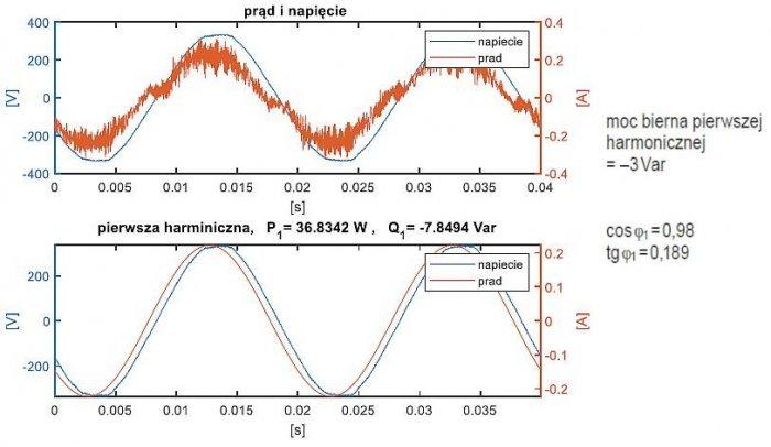Rys. 13.  Przebieg całkowitego napięcia i prądu (powyżej) oraz ich pierwsza harmoniczna (poniżej) – świetlówki T5; rys. K. Wincencik, M. Jaraczewski
