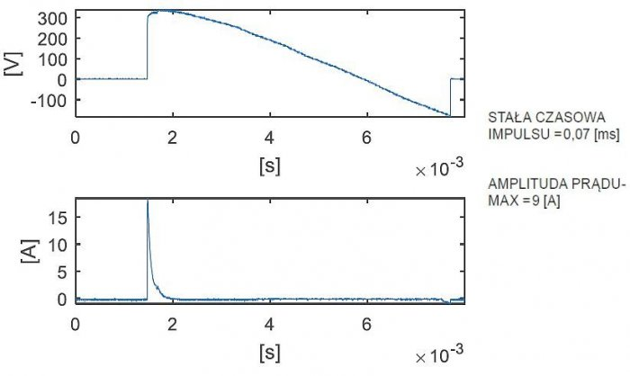 Rys. 14.  Stan nieustalony – załączenie oświetlenia. Żarówka kompaktowa fluorescencyjna. Przebieg napięcia (powyżej) i prądu załączania (poniżej); rys. K. Wincencik, M. Jaraczewski