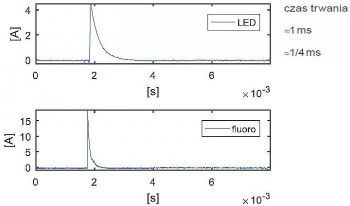 Rys. 16.  Porównanie prądów załączania. Przebieg impulsów prądowych załączania; rys. K. Wincencik, M. Jaraczewski