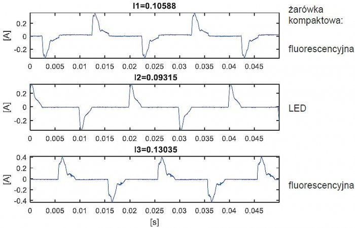 Rys. 6.  Przebieg prądu w poszczególnych fazach; rys. K. Wincencik, M. Jaraczewski