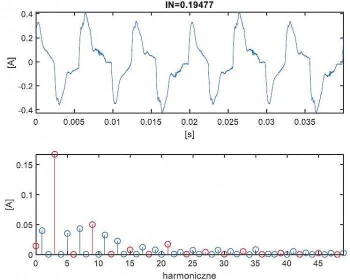 Rys. 8.  Przebieg prądu w przewodzie neutralnym i jego harmoniczne; rys. K. Wincencik, M. Jaraczewski