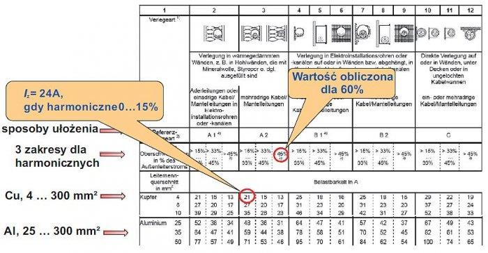 Rys. 9.  Fragment tabeli z niemieckiego załącznika krajowego nr 3 do normy DIN VDE 0100-520; rys. K. Wincencik, M. Jaraczewski