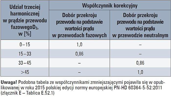 Tab. 1.  Współczynniki korekcyjne dla wyższych harmonicznych prądów w 4- i 5-żylowych przewodach [2]