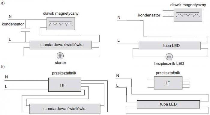 """Rys. 2. Diagramy """"rekonstrukcji"""" opraw oświetleniowych: a) z dławikiem, starterem i kondensatorem, b) z przekształtnikiem HF [2]"""