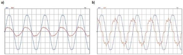 Rys. 3. Przebiegi napięcia i prądu zasilania tuby LED o mocy 15 W: a) bez osprzętu, b) z osprzętem (zastosowana oprawa 1 × 18 W LFL)
