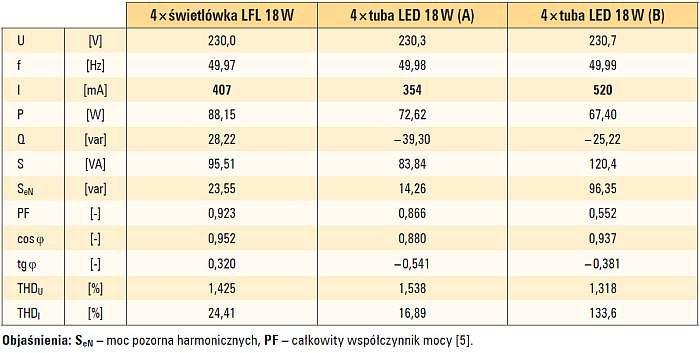 Tab. 1. Wyniki pomiarów parametrów elektrycznych opraw z tubami LED