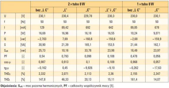 Tab. 2. Wyniki pomiarów parametrów elektrycznych opraw z tubami LED