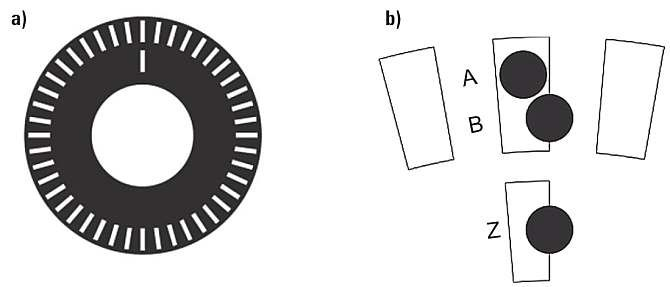 Rys. 1.  Budowa enkodera kwadraturowego: a) tarcza kodowa, b) rozmieszczenie fotoodbiorników [3]