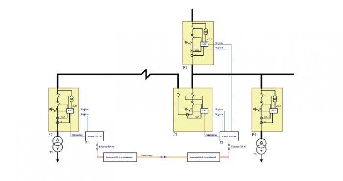 Rys. 2.   Schemat realizacji blokad polowych i sterowania przy użyciu systemu przenoszenia stanów wejść i wyjść przez sieć Ethernet