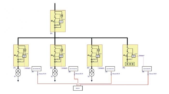 Rys. 3.   Schemat połączenia sygnałów kompensatora mocy biernej