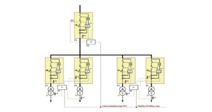 Rys. 4.   Schemat realizacji blokad polowych i sterowania przy użyciu sterowników programowalnych PLC