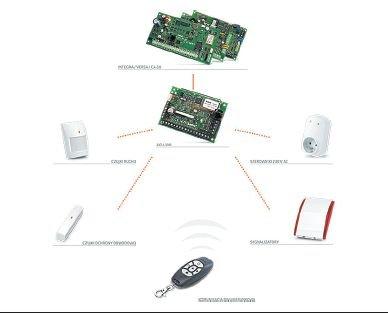 Kompleksowy system alarmowy Satel może być zintegrowany z systemem KNX za pomocą bramki Satel/KNX