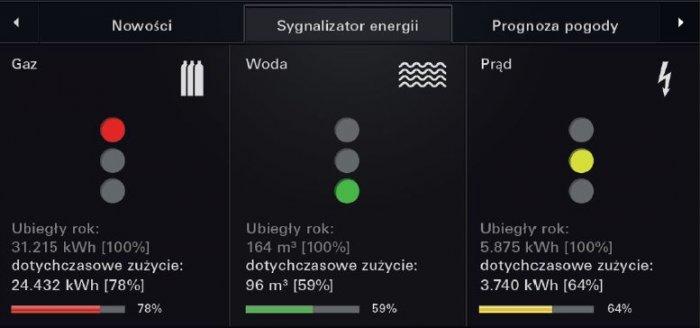 Kontrolę zużycia energii wspomaga intefejs graficzny Gira. Zwiększone zużycie sygnalizowane jest kolorem czerwonym. Pomiary zużycia za pośrednictwem KNX i homeserwera