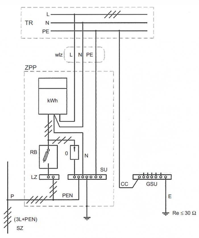 Rys. 2. Przykładowy jednokreskowy schemat zasilania w energię elektryczną budynku, gdzie: SZ – sieć zasilająca (EE), P – przyłącze, ZPP – zestaw przyłączeniowo-pomiarowy, LZ – listwa zaciskowa, RB – rozłącznik bezpiecznikowy lub wyłącznik nadprądowy sele.