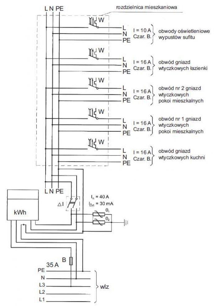 Rys. 3. Przykładowy schemat instalacji elektrycznej w mieszkaniu budynku wielorodzinnego, gdzie: L1, L2, L3 – przewody fazowe, N – przewód neutralny, PE – przewód ochronny, W – wyłącznik nadprądowy, B – bezpiecznik topikowy lub wyłącznik nadprądowy sele.