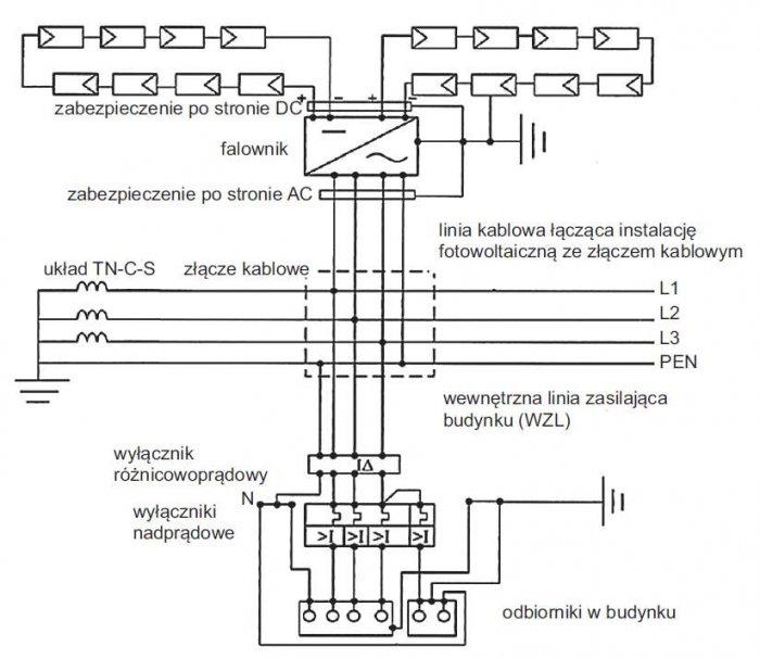 Rys. 4. Schemat dołączenia systemu PV do złącza kablowego sieci zasilającej w układzie TN-C-S [2]