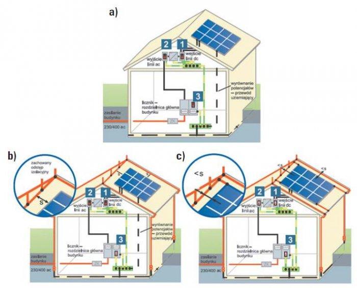 Rys. 6. Przykładowe rozwiązania ochrony przepięciowej dla budynku: a) bez LPS, b) z LPS, z zachowaniem wymaganych odstępów izolacyjnych, c) z LPS, ale bez zachowania wymaganych odstępów izolacyjnych [7]