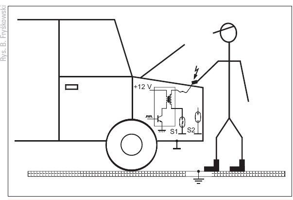 Rys. 2.  Przypadek porażenia prądem operatora ze strony układu zapłonowego nieobciążonego