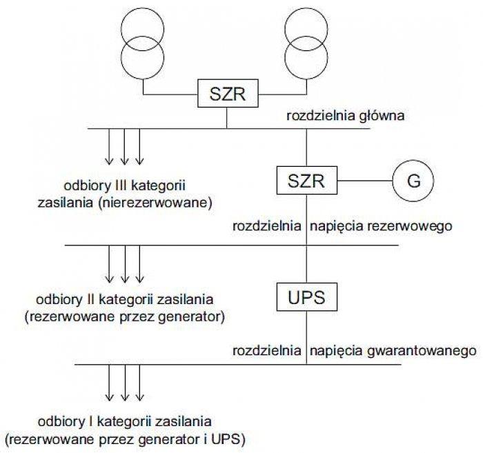 Rys. 1. Uproszczony schemat zasilania odbiorów w szpitalu (odbiory według kategorii odbiorów przemysłowych)