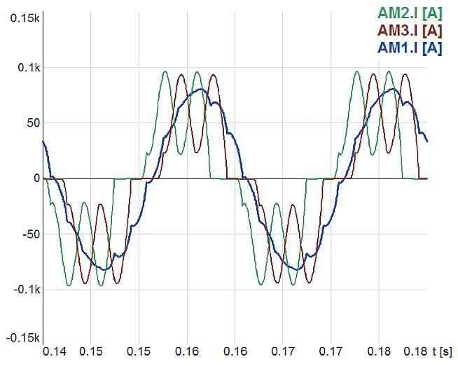 Rys. 3.  Prądy transformatora Yyd zasilającego nominalnie obciążony prostownik 12-pulsowy o schemacie symulacyjnym z rysunku 2. Prądy uzwojeń wtórnych transformatora: AM2.I[A] – dla uzwojenia d, AM3.I[A] – dla uzwojenia y, prąd uzwojenia pierwotnego Y – .