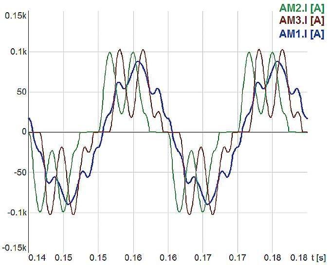 Rys. 4.  Prądy transformatora Yyd zasilającego nominalnie obciążony prostownik 12-pulsowy o schemacie symulacyjnym z rysunku 2., w którym zmniejszono pojemności C1 i C2 do 200mF. Prądy uzwojeń wtórnych transformatora: AM2.I[A] – dla uzwojenia d, AM3.I[A.