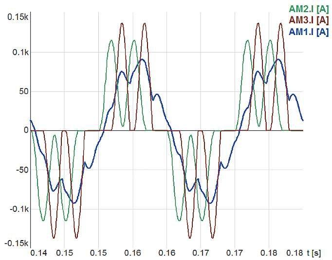 Rys. 5.  Prądy transformatora Yyd zasilającego nominalnie obciążony prostownik 12-pulsowy o schemacie symulacyjnym z rysunku 2., w którym zmniejszono indukcyjność dławika DC L9 do wartości 0,8mH. Prądy uzwojeń wtórnych transformatora: AM2.I[A] – dla uzw.