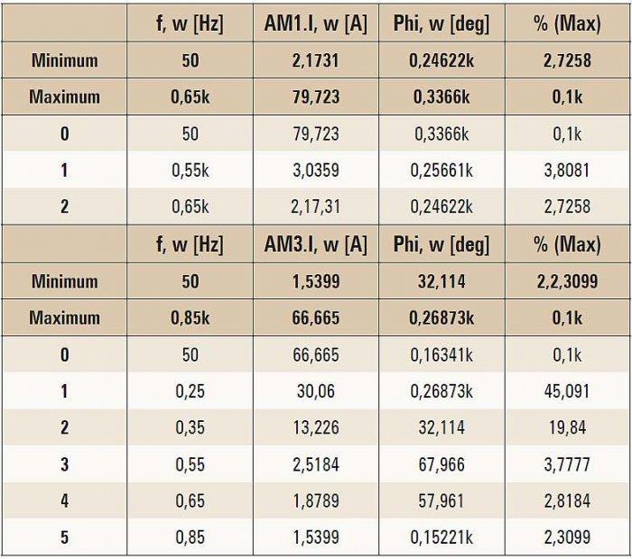 Tab. 1. Rozkład widma harmonicznych prądów transformatora zasilającego prostownik 12-pulsowy z obciążeniem nominalnym (rys. 3.). THDi prądu uzwojenia Y (AM1.I[A]) wynosi 5,23%. THDi prądu uzwojenia y (AM3.I[A]) wynosi 49,61%. Analizę widma ograniczono do.