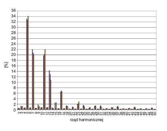 Rys. 12.  Rozkład wartości harmonicznych prądu w poszczególnych fazach linii zasilającej maszynę drukarską nr 3