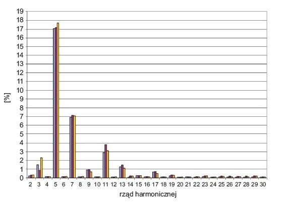 Rys. 14.  Rozkład wartości harmonicznych prądu w poszczególnych fazach linii zasilającej zakład drukarski podczas jego pracy