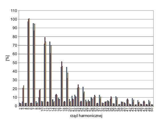 Rys. 2.  Rozkład wartości harmonicznych prądu w poszczególnych fazach linii zasilającej falowniki w maszynie drukarskiej nr 1