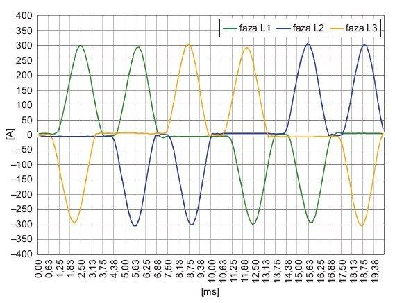 Rys. 3.  Przebiegi prądu zasilającego lampy UV zainstalowane w maszynie drukarskiej nr 1