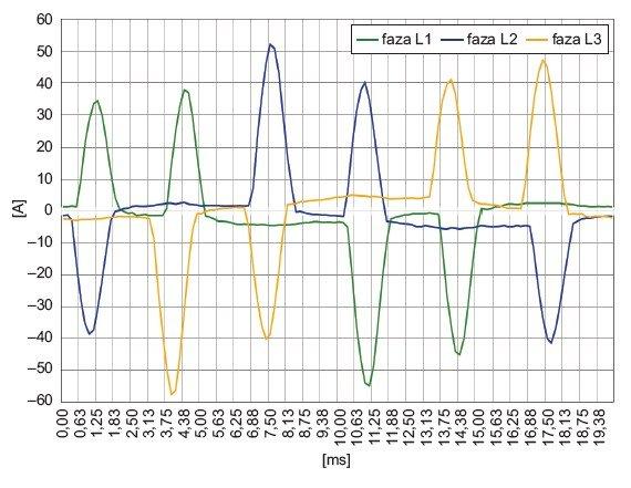 Rys. 5.  Przebiegi prądu zasilającego lampy UV zainstalowane w maszynie drukarskiej nr 2