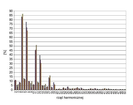 Rys. 6.  Rozkład wartości harmonicznych prądu w poszczególnych fazach linii zasilającej lampy UV maszyny drukarskiej nr 2