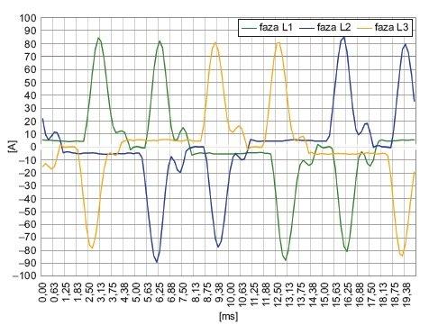 Rys. 7.  Przebiegi prądu zasilającego lampy UV zainstalowane w maszynie drukarskiej nr 3