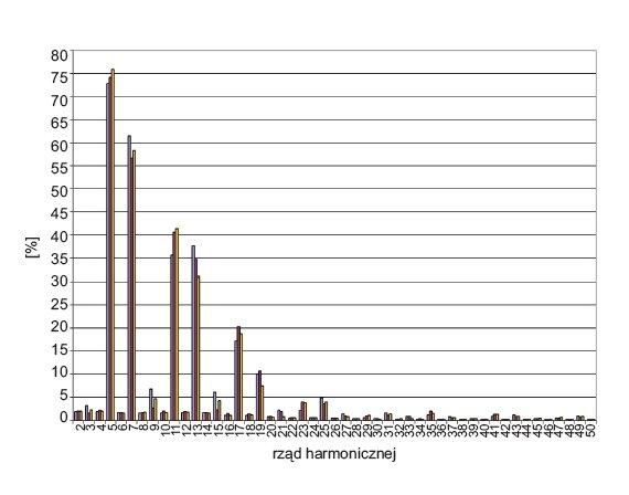 Rys. 8.  Rozkład wartości harmonicznych prądu w poszczególnych fazach linii zasilającej lampy UV maszyny drukarskiej nr 3